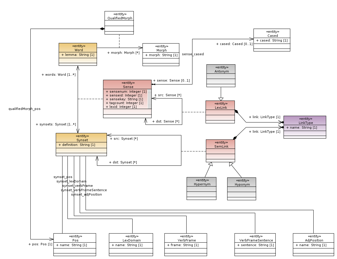 Wordnet 3.0 UML diagram